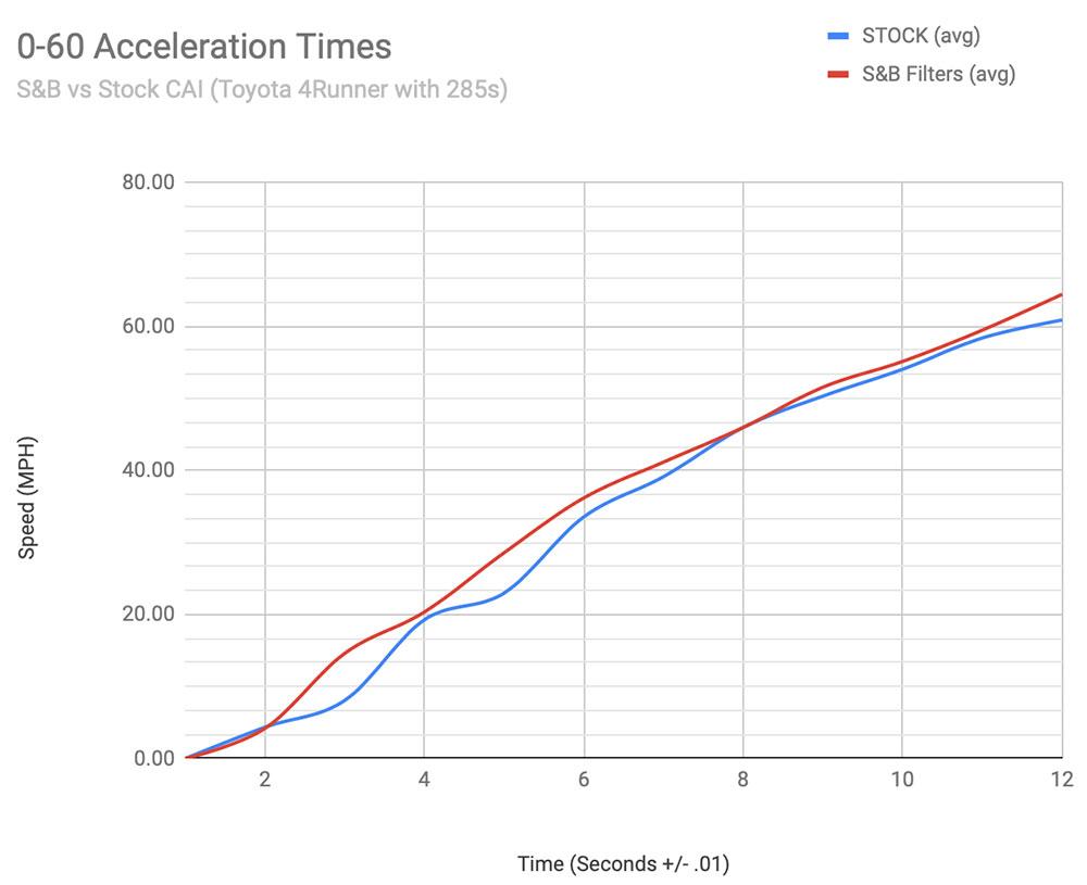 SB Filters Intake Chart - 5th Gen 4Runner